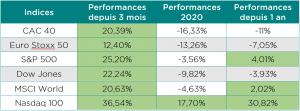 Tableau récapitulatif des performances des indices boursiers.